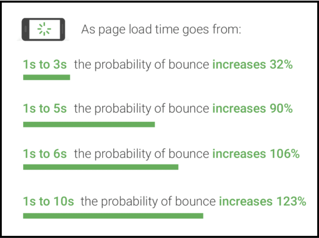 infographic showing how long page load times affect bounce rate